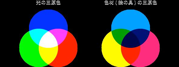 光と色材の三原色