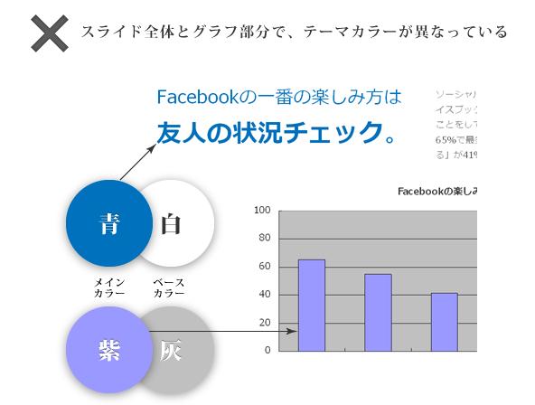 スライド全体とグラフ部分で、テーマカラーが異なっている