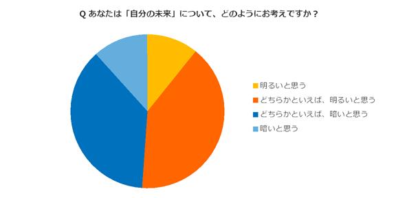 色の持つイメージを利用したグラフ