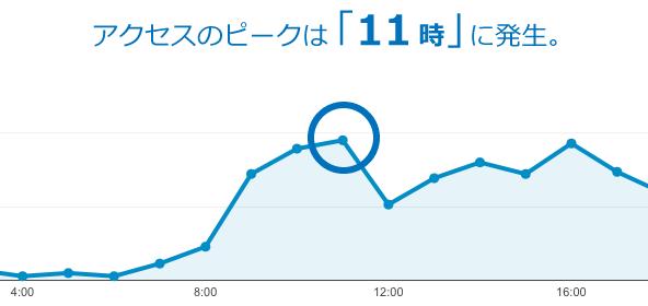 円を使って要点を強調したグラフ