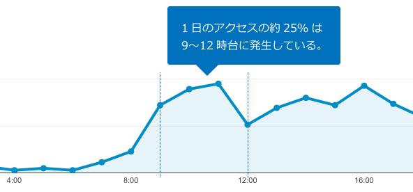 補助線を使って期間を強調したグラフ