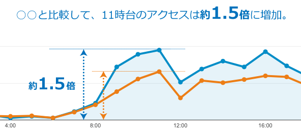補助線を使って差を強調したグラフ